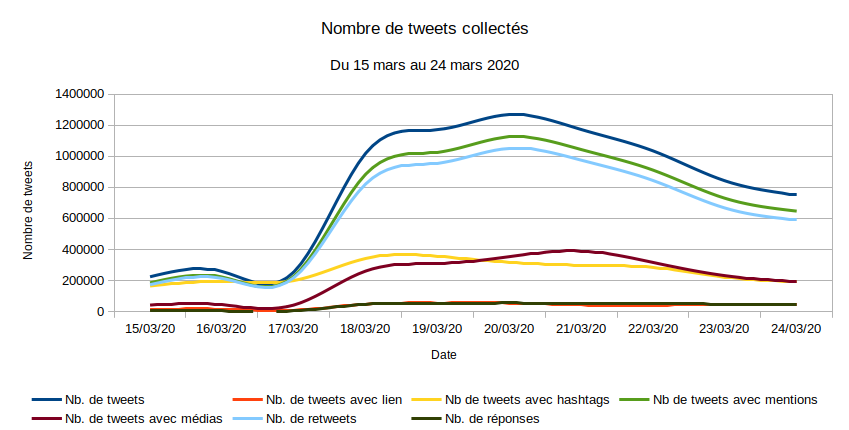 Figure 01 - Nombre de tweets collectés