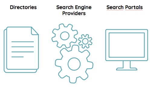 Search Industry Structure: directories, search engine providers, and search portals
