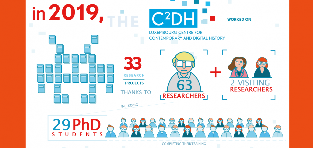 C2DH annual report 2019